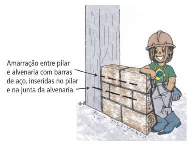 Amarração entre pilar e parede de alvenaria