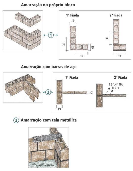 Amarração parede de alvenaria