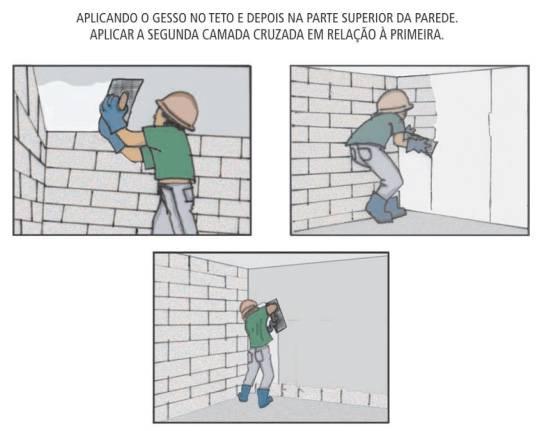 Aplicação de gesso na parede