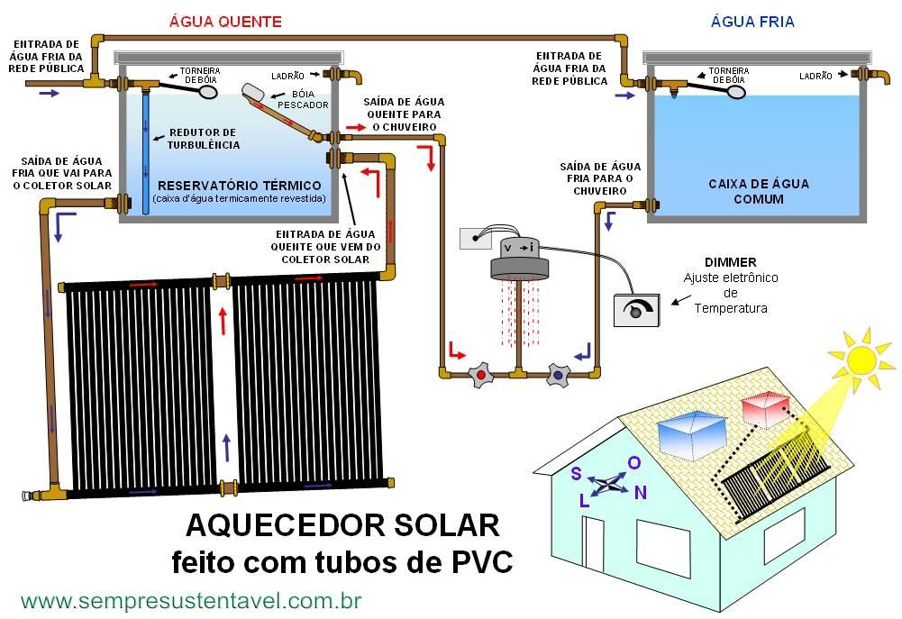 Aquecedor solar caseiro de baixo custo