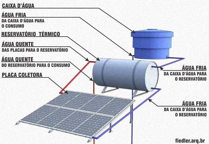 Sistemas de aquecimento de água - aquecedor solar