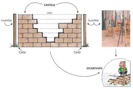Castelo e escantilhão alvenaria