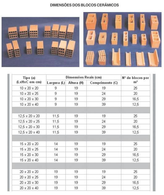 Classificação dos blocos cerâmicos - materiais da alvenaria