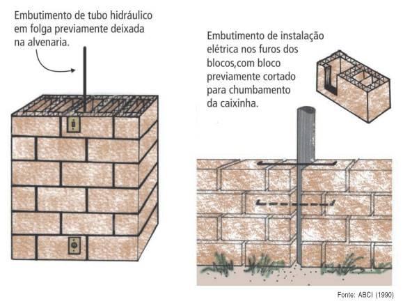 Embutimento de tubo hidráulico e instalação elétrica em paredes de alvenaria