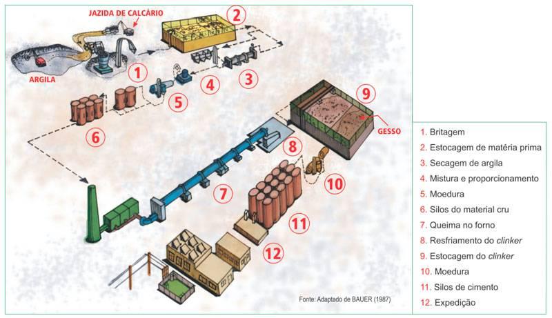 Processo de fabricação do cimento