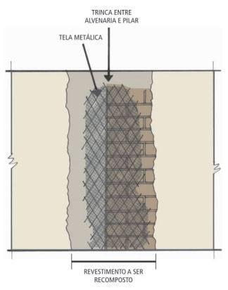 Tela metálica para recuperação de trincas em paredes