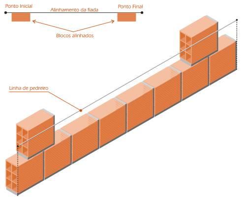 Pedreiro: alinhamento de alvenaria