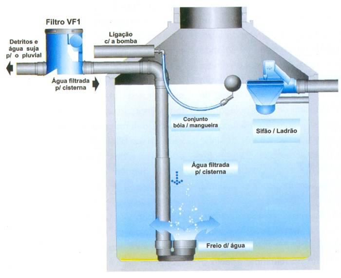sistema-reuso-agua