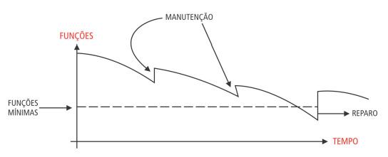 grafico-reparo-edificios