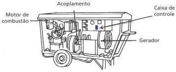 gerador-motor-combustao