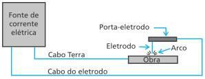 Processo de soldagem manual com arco elétrico