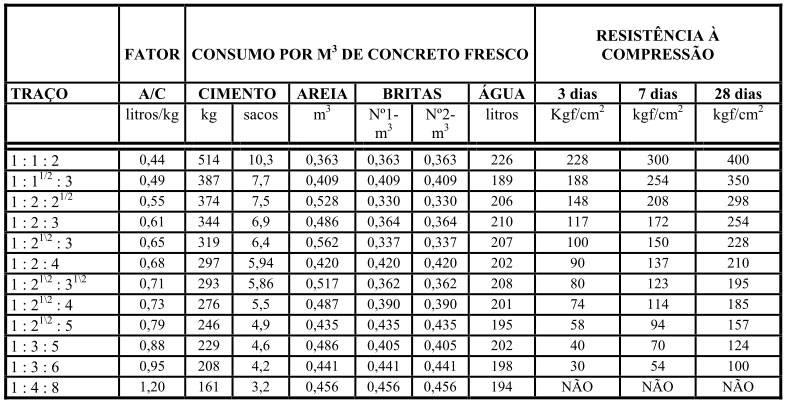 Tabela prática para traços de concreto