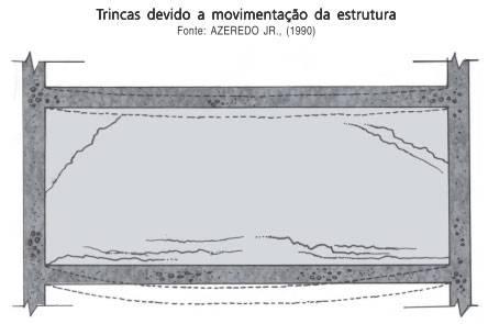 trincas-devido-a-movimentacao-da-estrutura