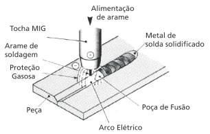 Solda MIG MAG - processo básico de soldagem